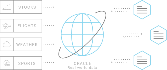 Product oracles